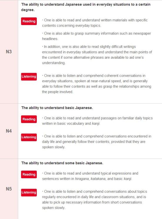 JLPT level guide: N5 - N3