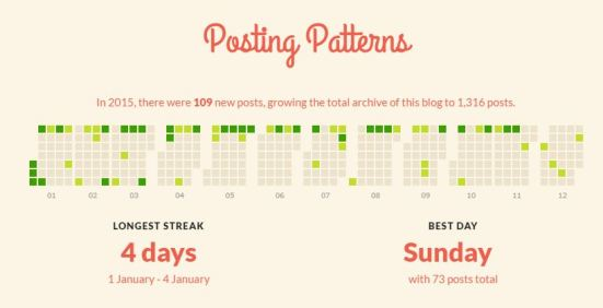 Posting Patterns